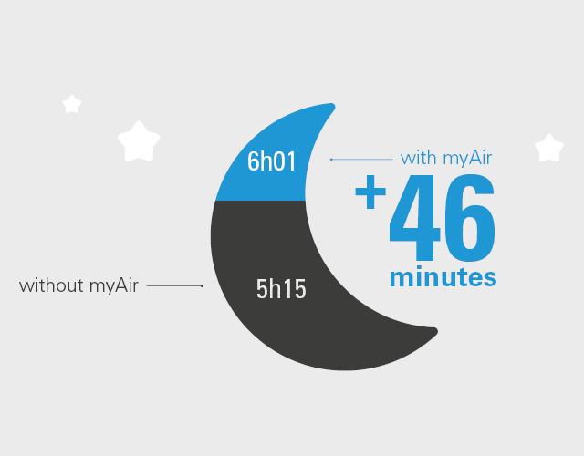 myAirを使用している患者さんは、使用していない患者さんに比べて、一晩あたりの治療装置の使用時間が平均46分長い